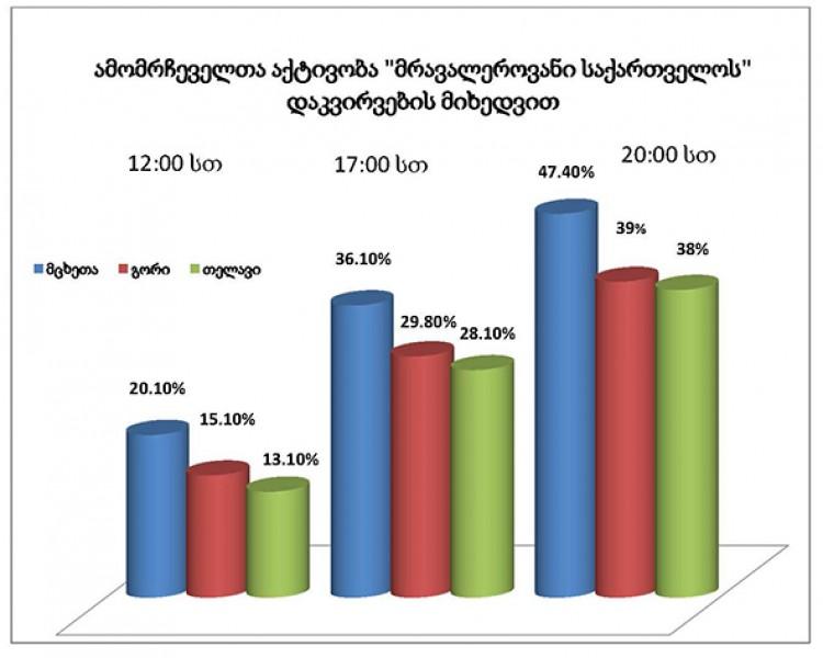 საქართველოს 2014 წლის თვითმმართველი ქალაქებისა და თემების მერებისა და გამგებლების არჩევნების მეორე ტურის